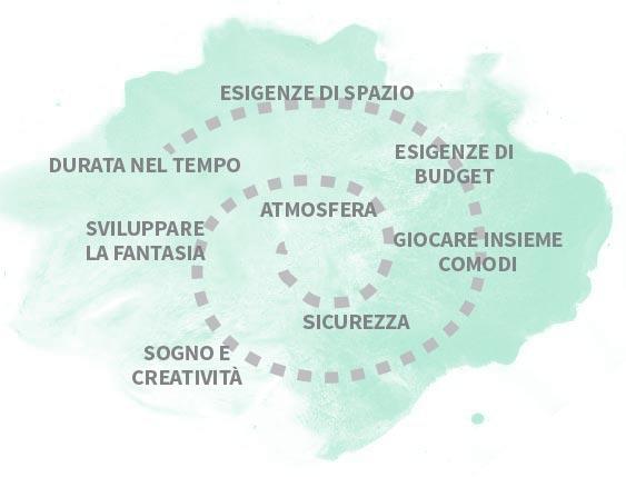 Progettazione camerette Belvì Torino